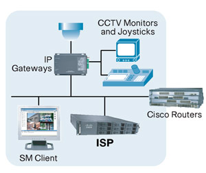 гибридная система  видеонаблюдения