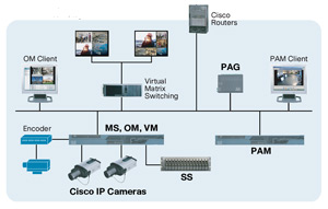 IP-��������������� Cisco