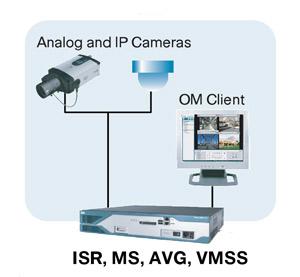 локальная видеосистема  Cisco